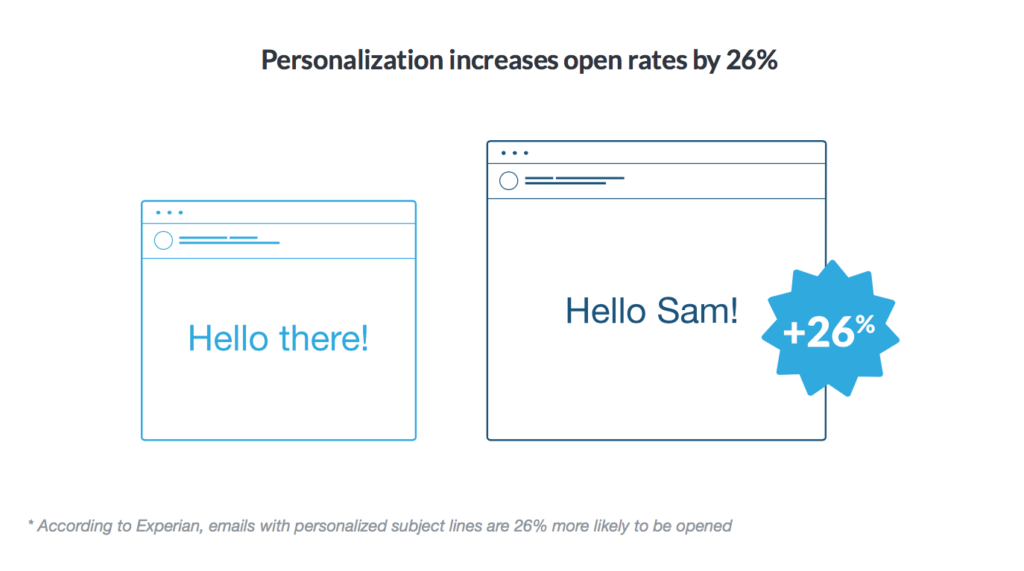 comparison of customized emails vs general emails